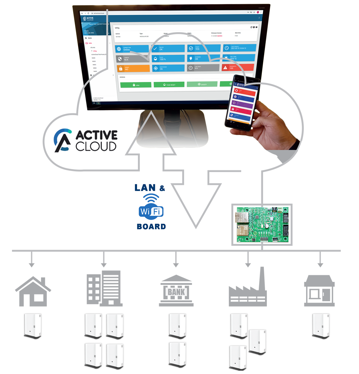 Active Cloud security fogging systems anti-intrusion UR Fog